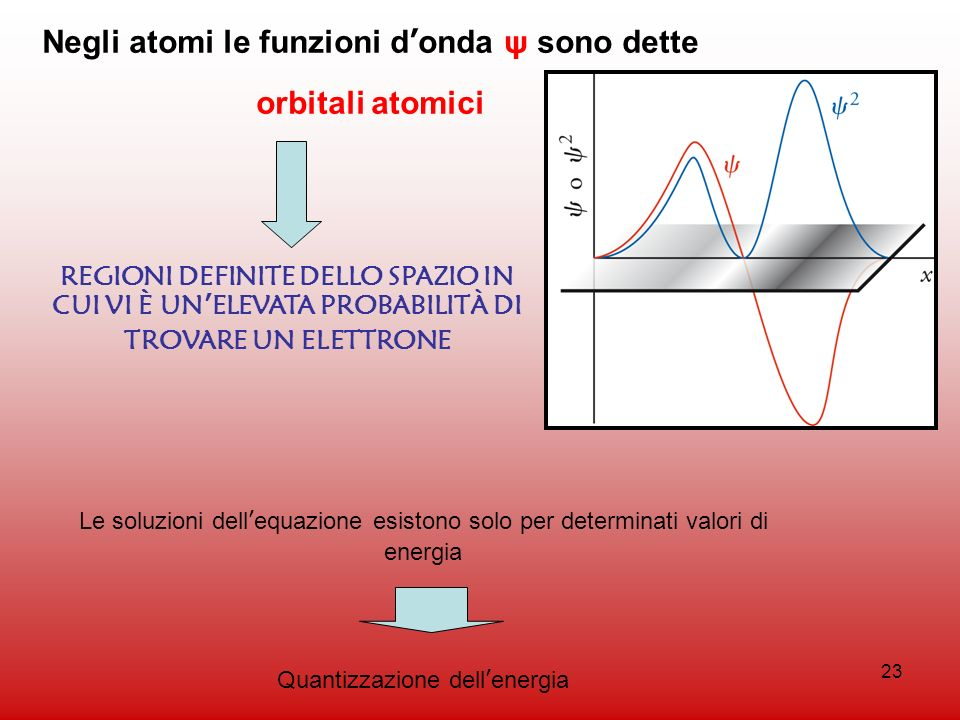 Negli atomi le funzioni d'onda ψ sono dette