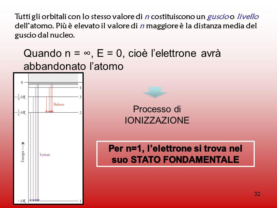 Per n=1, l'elettrone si trova nel suo STATO FONDAMENTALE