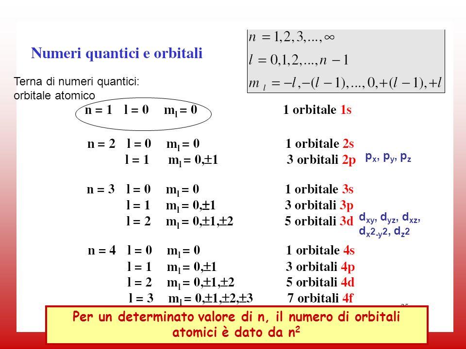 Terna di numeri quantici: orbitale atomico