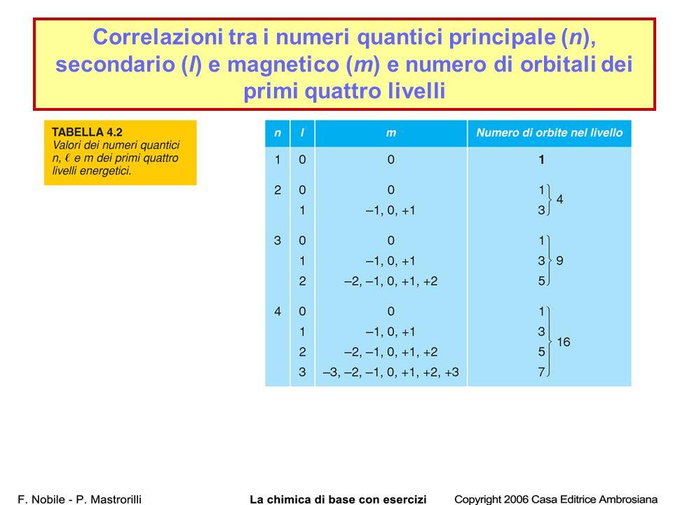 Correlazioni tra i numeri quantici principale (n), secondario (l) e magnetico (m) e numero di orbitali dei primi quattro livelli