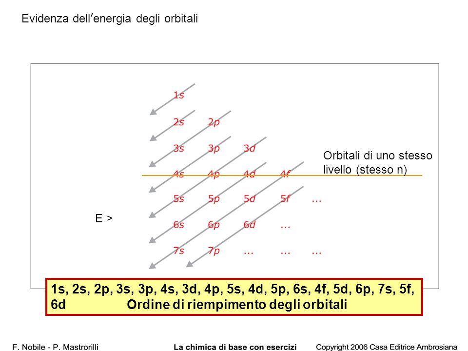 Evidenza dell'energia degli orbitali