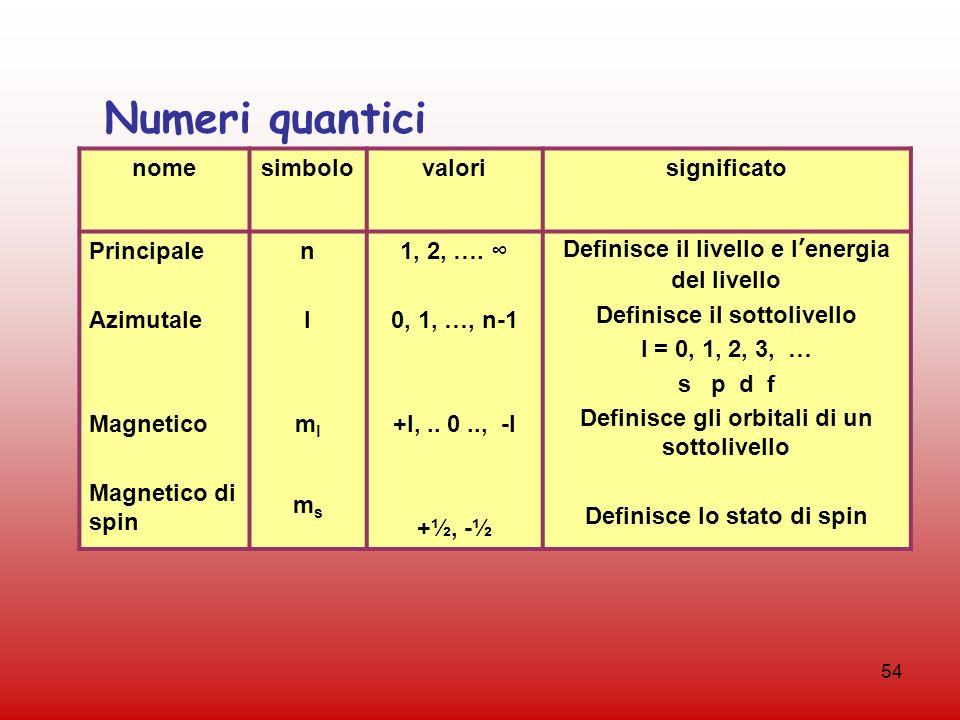 Numeri quantici nome simbolo valori significato Principale Azimutale