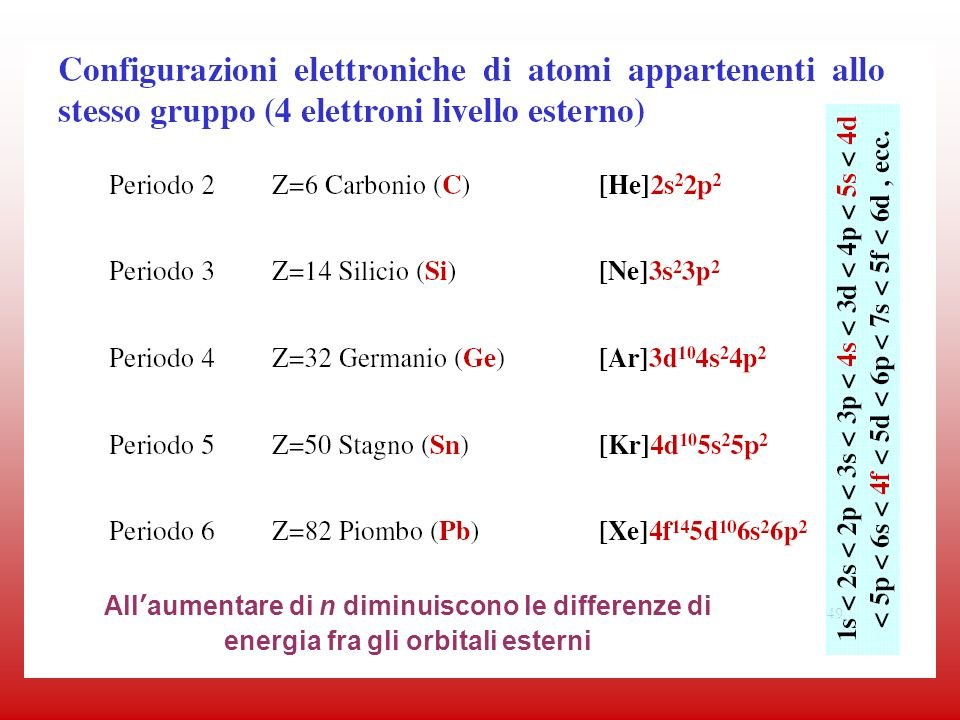 All'aumentare di n diminuiscono le differenze di energia fra gli orbitali esterni