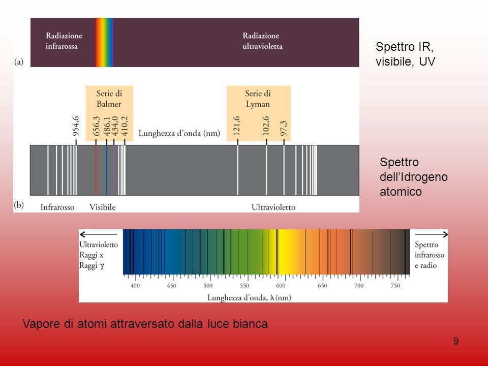 Spettro IR, visibile, UV Spettro dell'Idrogeno atomico.