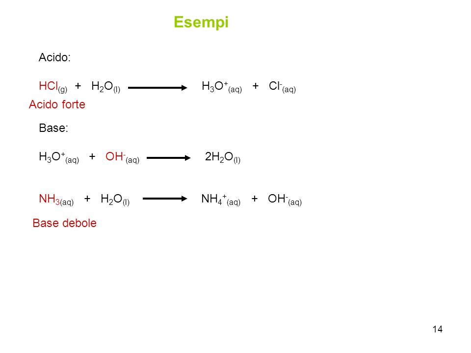 Esempi Acido: HCl(g) + H2O(l) H3O+(aq) + Cl-(aq) Base: Acido forte