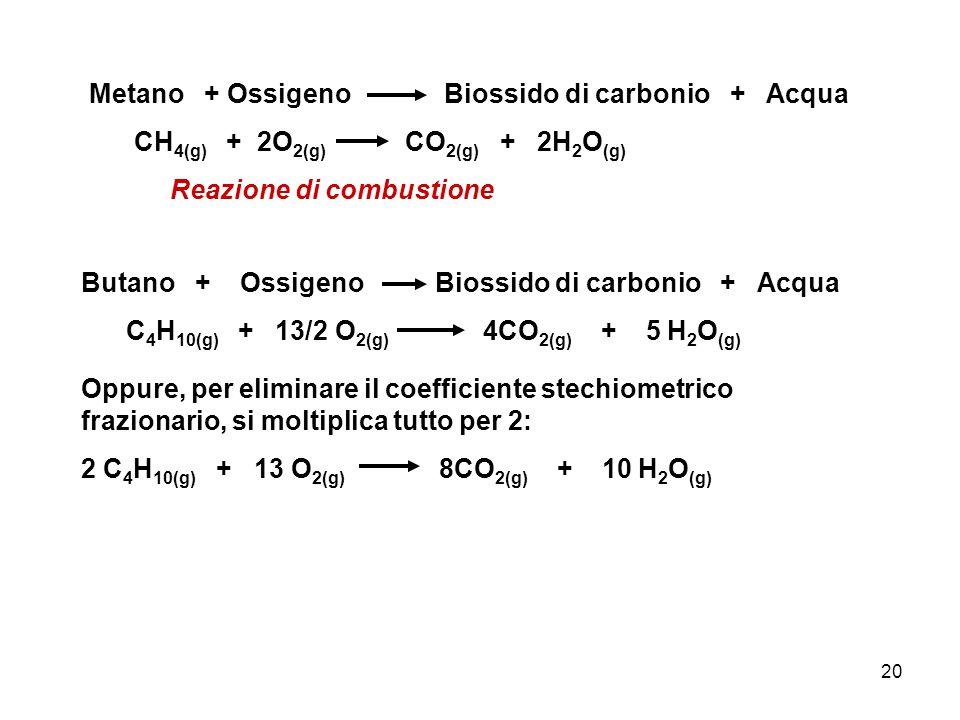 Metano + Ossigeno Biossido di carbonio + Acqua