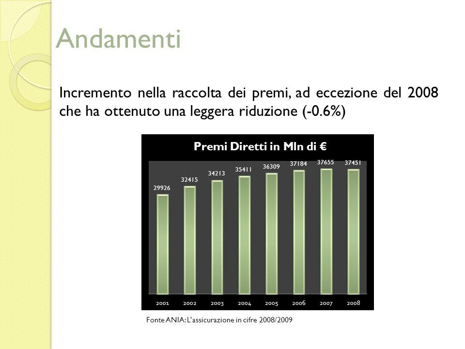Andamenti Incremento nella raccolta dei premi, ad eccezione del 2008 che ha ottenuto una leggera riduzione (-0.6%)
