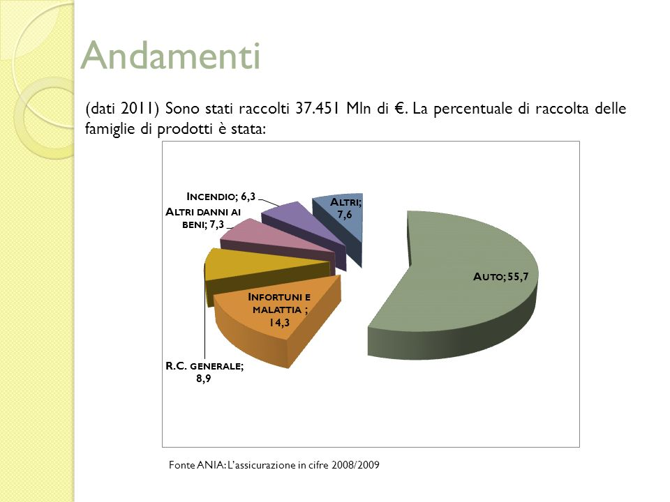 Andamenti (dati 2011) Sono stati raccolti 37.451 Mln di €. La percentuale di raccolta delle famiglie di prodotti è stata: