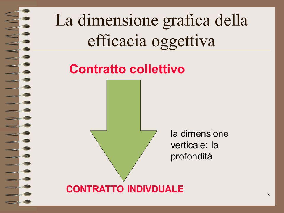 La dimensione grafica della efficacia oggettiva