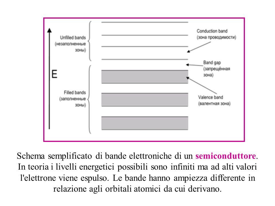 Schema semplificato di bande elettroniche di un semiconduttore