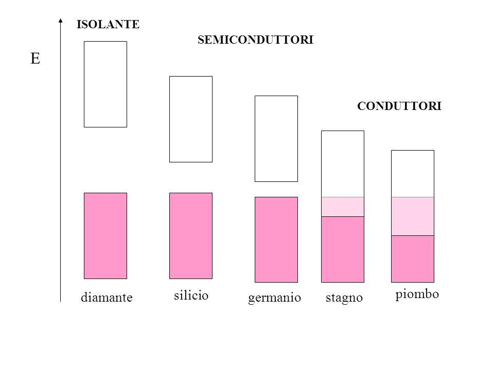 E silicio piombo diamante germanio stagno ISOLANTE SEMICONDUTTORI