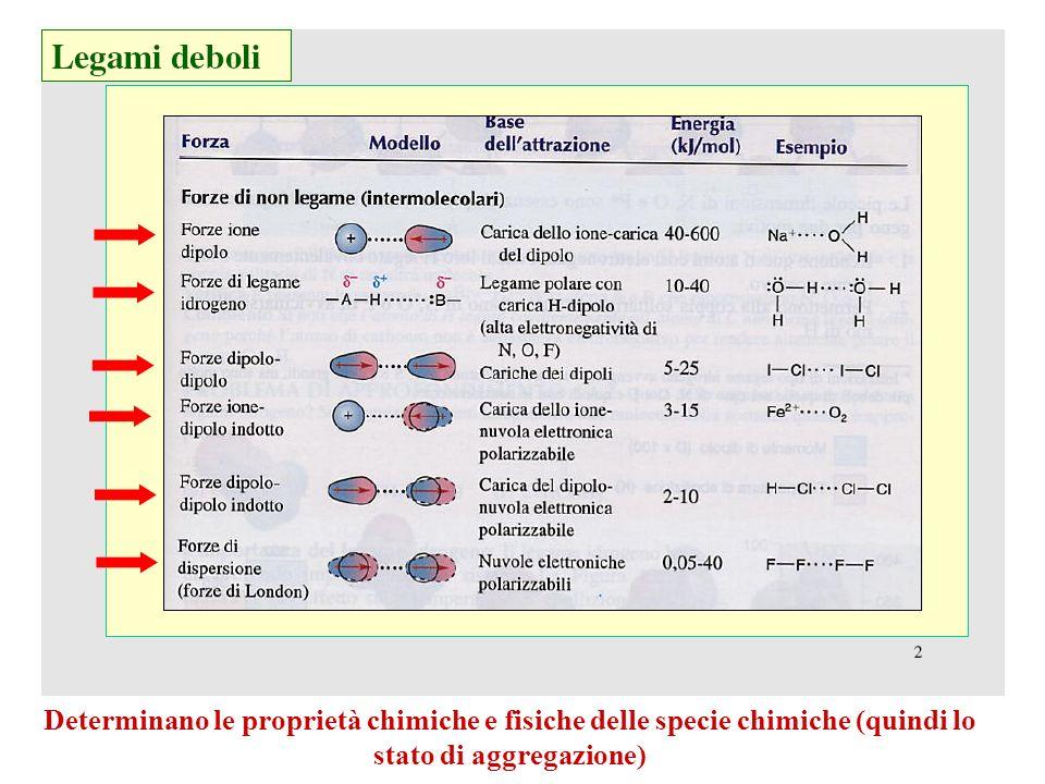 Determinano le proprietà chimiche e fisiche delle specie chimiche (quindi lo stato di aggregazione)