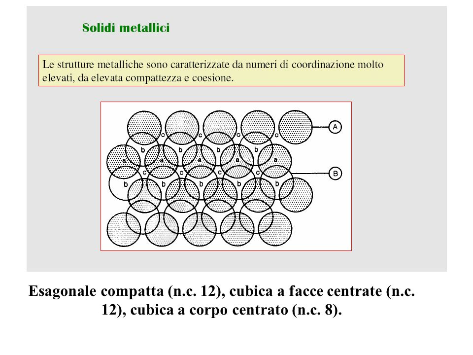 Esagonale compatta (n. c. 12), cubica a facce centrate (n. c