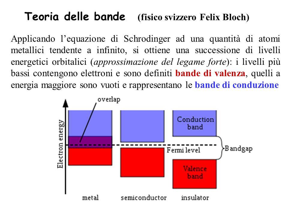 Teoria delle bande (fisico svizzero Felix Bloch)