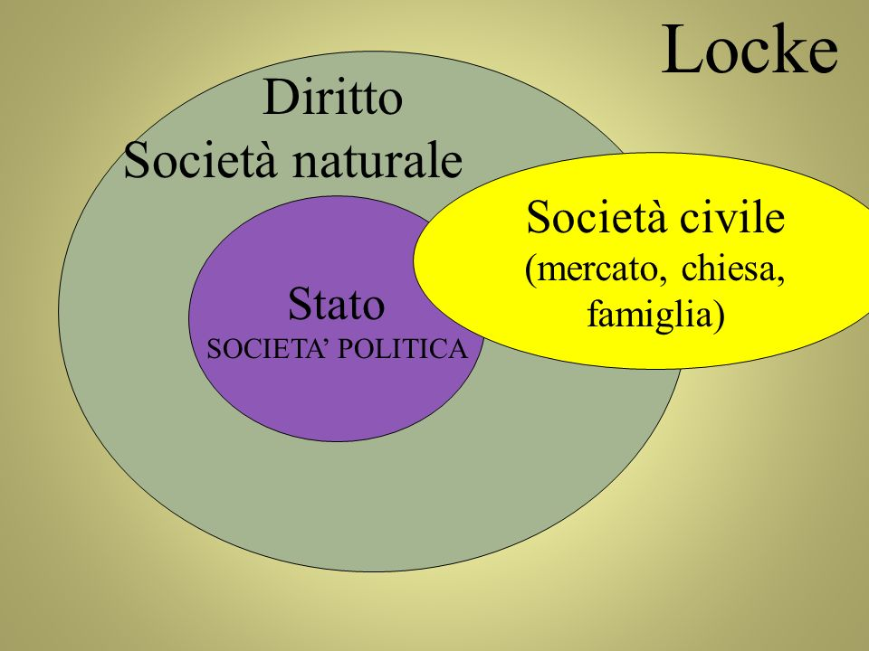Locke Diritto Società naturale Società civile Stato (mercato, chiesa,