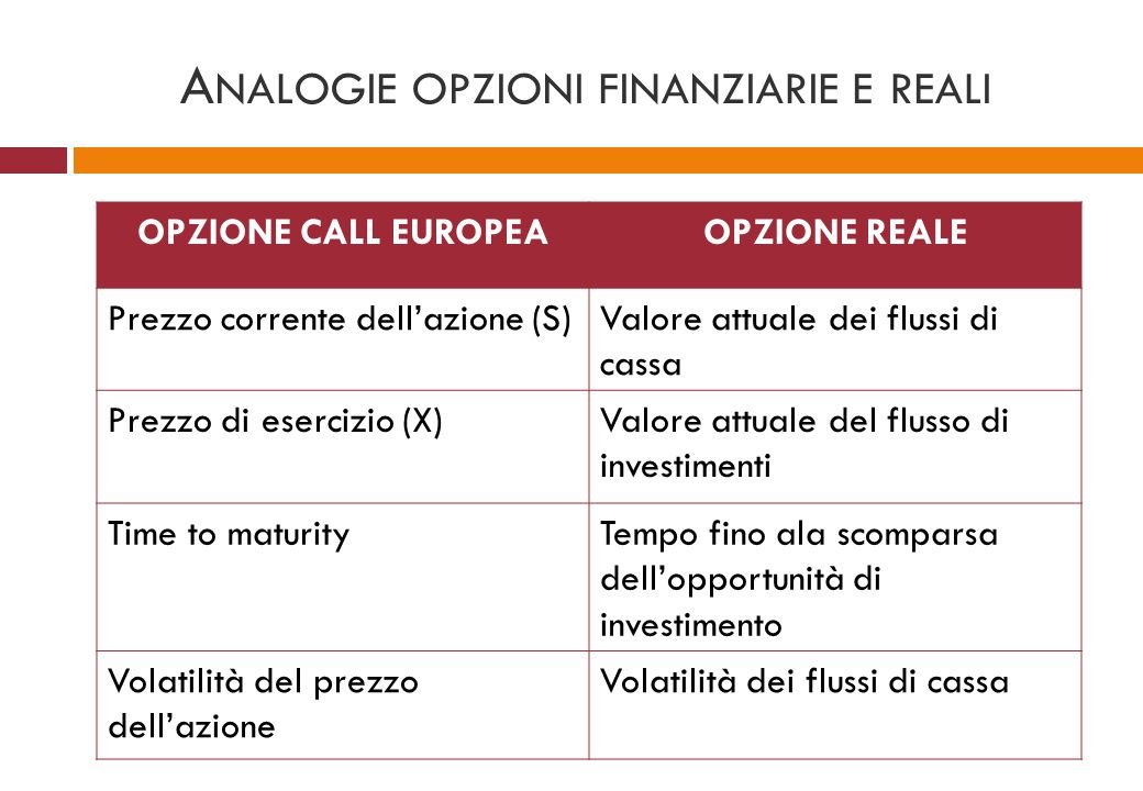Analogie opzioni finanziarie e reali