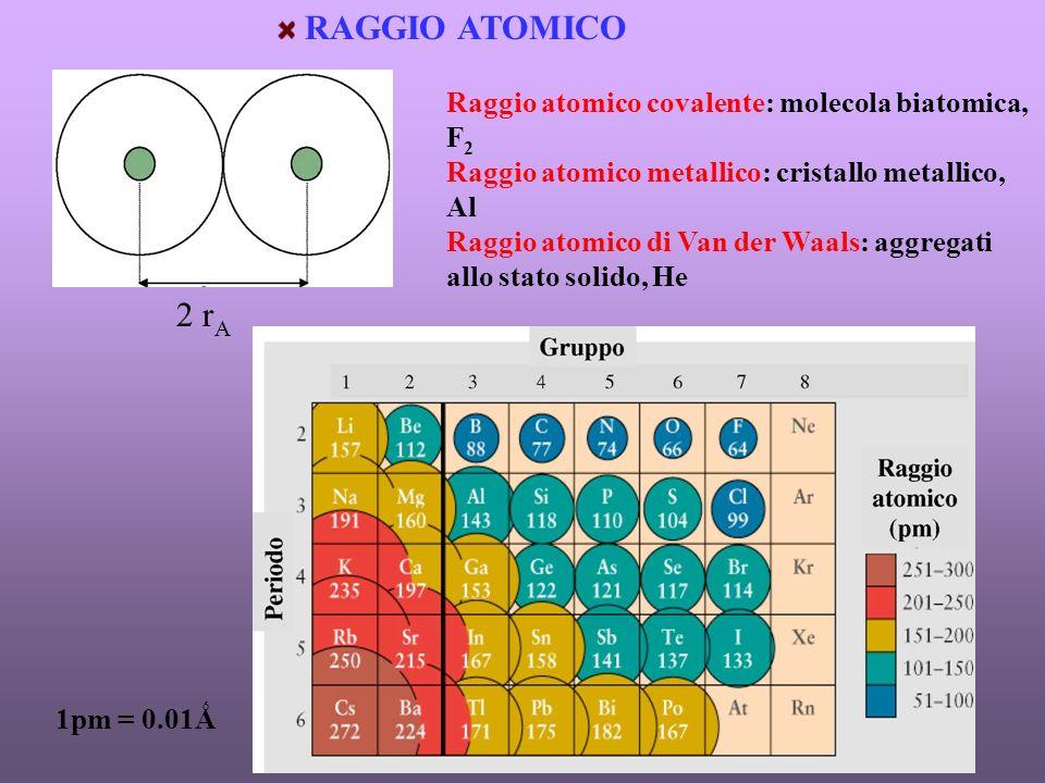 RAGGIO ATOMICO 2 rA Raggio atomico covalente: molecola biatomica, F2