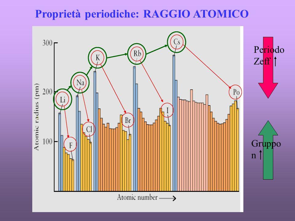 Proprietà periodiche: RAGGIO ATOMICO