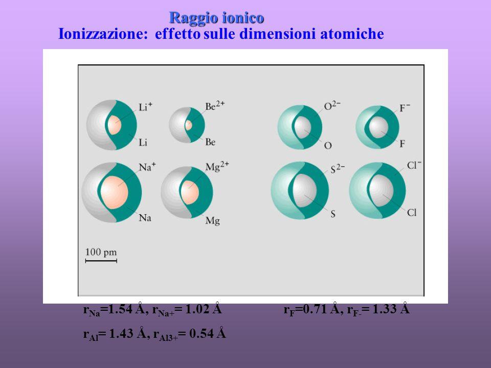 Ionizzazione: effetto sulle dimensioni atomiche