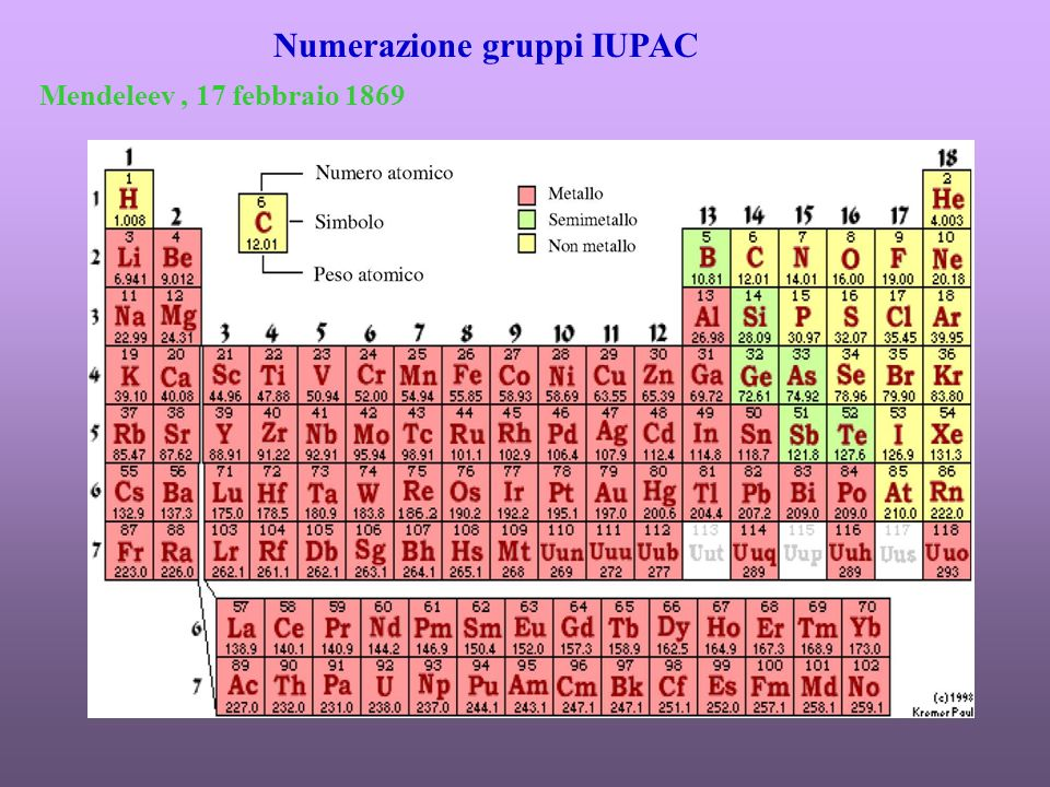 Numerazione gruppi IUPAC