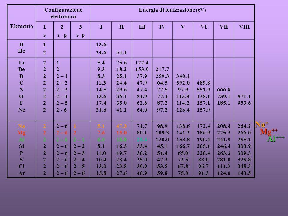 Configurazione elettronica Energia di ionizzazione (eV)