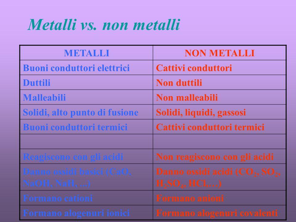 Metalli vs. non metalli METALLI NON METALLI Buoni conduttori elettrici