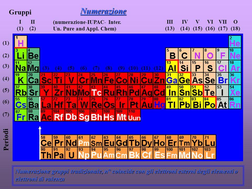 Numerazione Gruppi Periodi