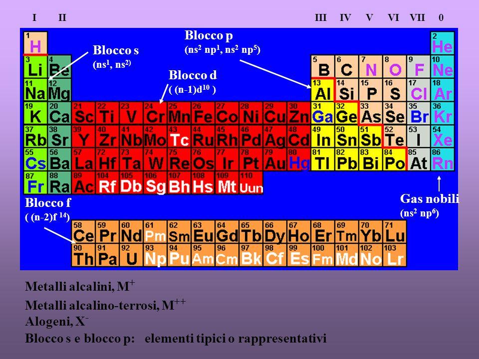 Metalli alcalino-terrosi, M++ Alogeni, X-