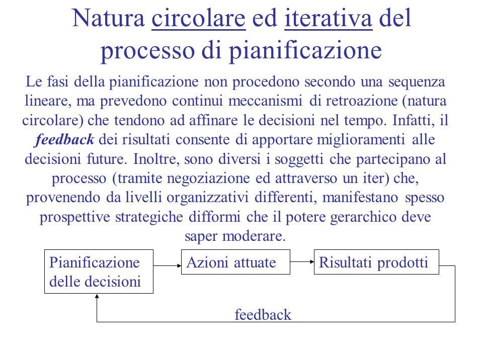 Natura circolare ed iterativa del processo di pianificazione