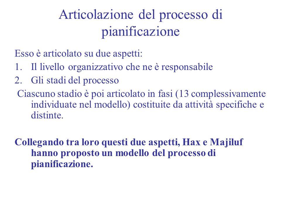Articolazione del processo di pianificazione