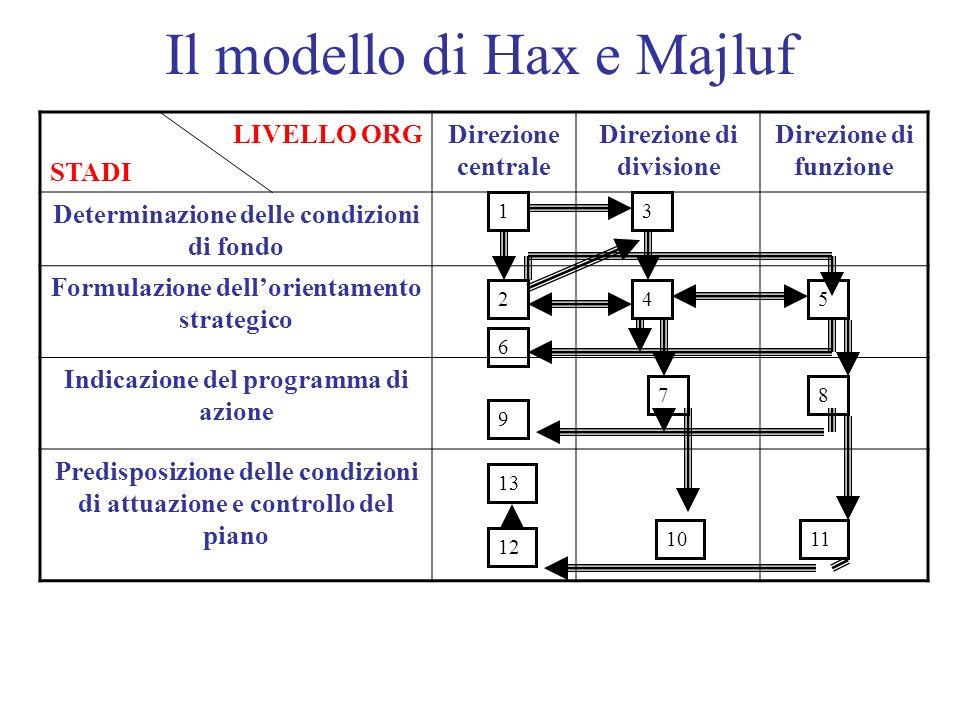 Il modello di Hax e Majluf