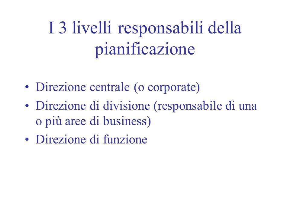I 3 livelli responsabili della pianificazione