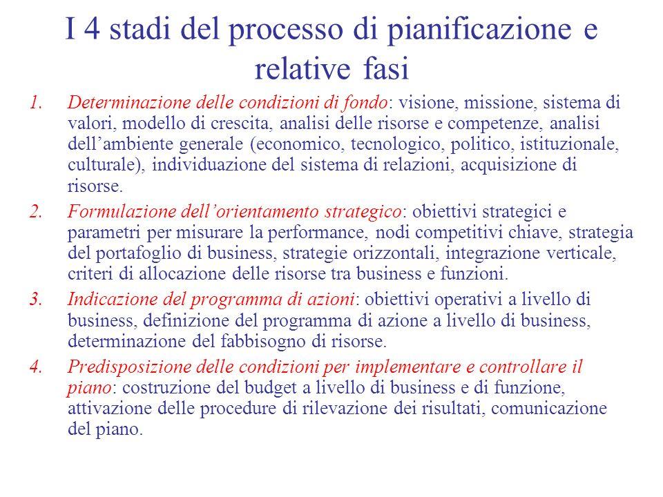 I 4 stadi del processo di pianificazione e relative fasi