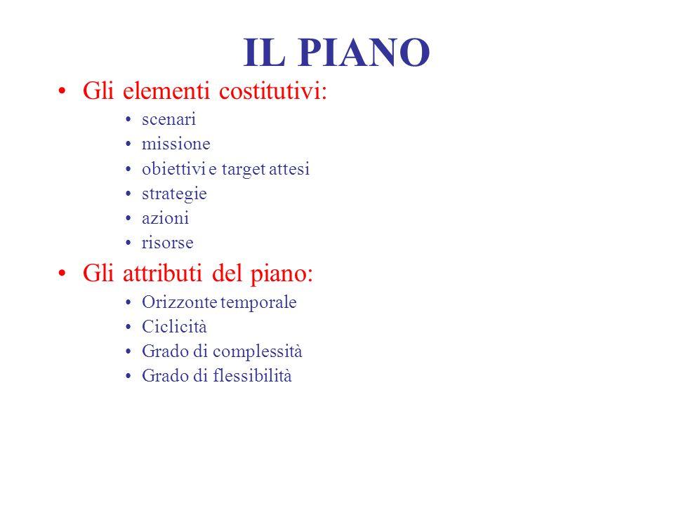 IL PIANO Gli elementi costitutivi: Gli attributi del piano: scenari