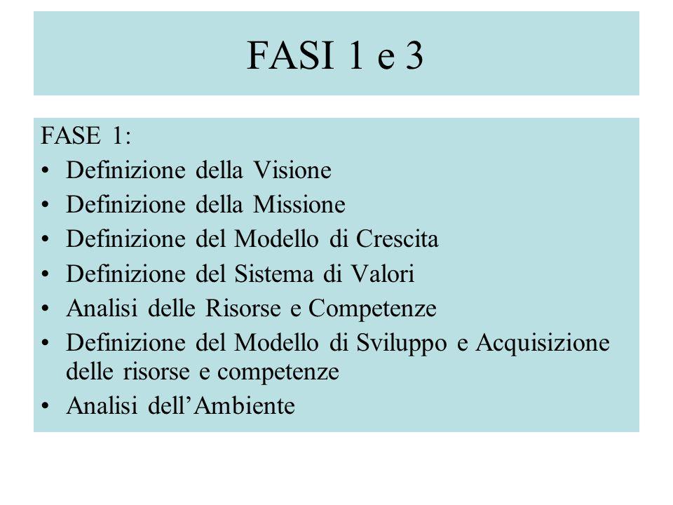 FASI 1 e 3 FASE 1: Definizione della Visione