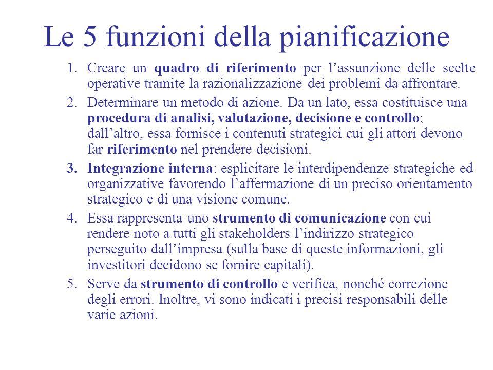 Le 5 funzioni della pianificazione