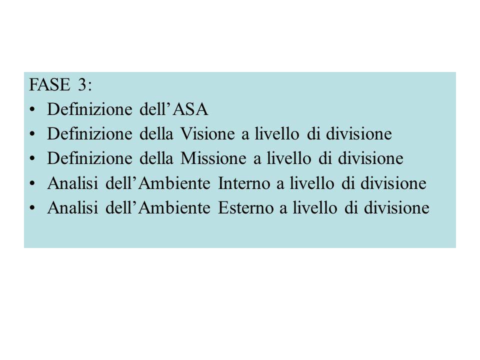FASE 3: Definizione dell'ASA. Definizione della Visione a livello di divisione. Definizione della Missione a livello di divisione.