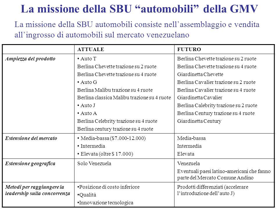 La missione della SBU automobili della GMV