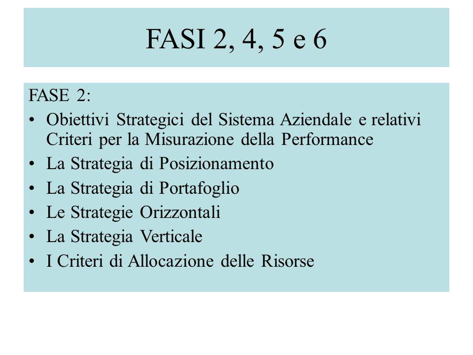 FASI 2, 4, 5 e 6 FASE 2: Obiettivi Strategici del Sistema Aziendale e relativi Criteri per la Misurazione della Performance.