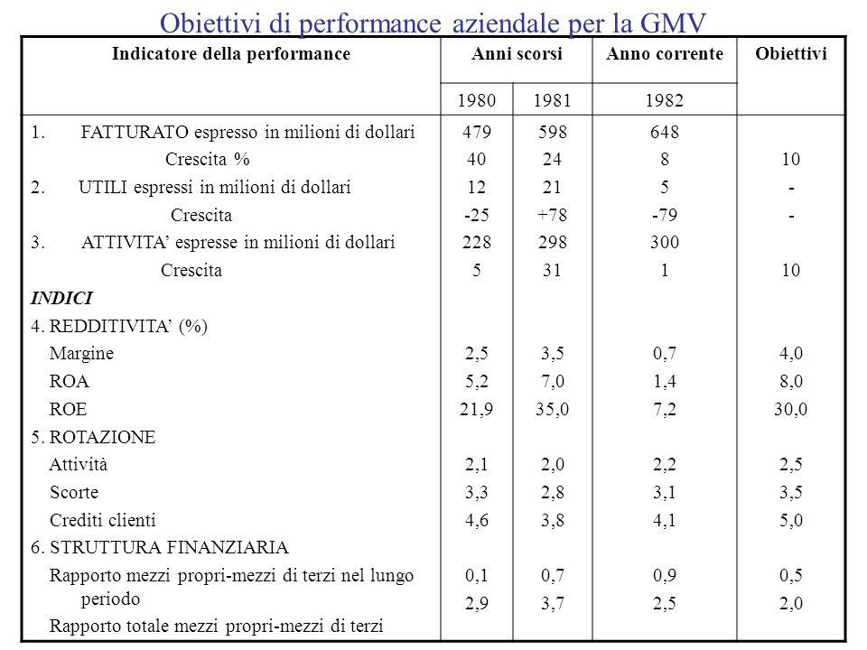 Indicatore della performance