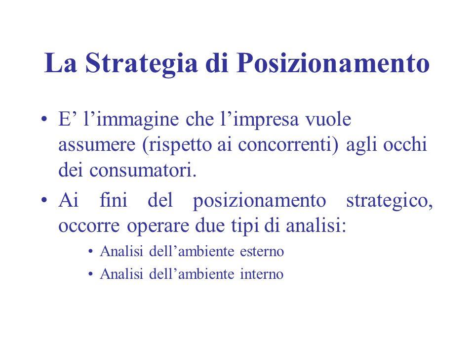 La Strategia di Posizionamento