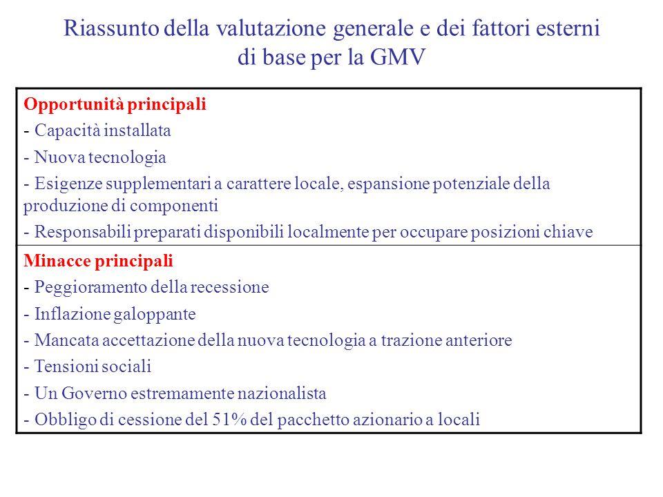 Riassunto della valutazione generale e dei fattori esterni di base per la GMV