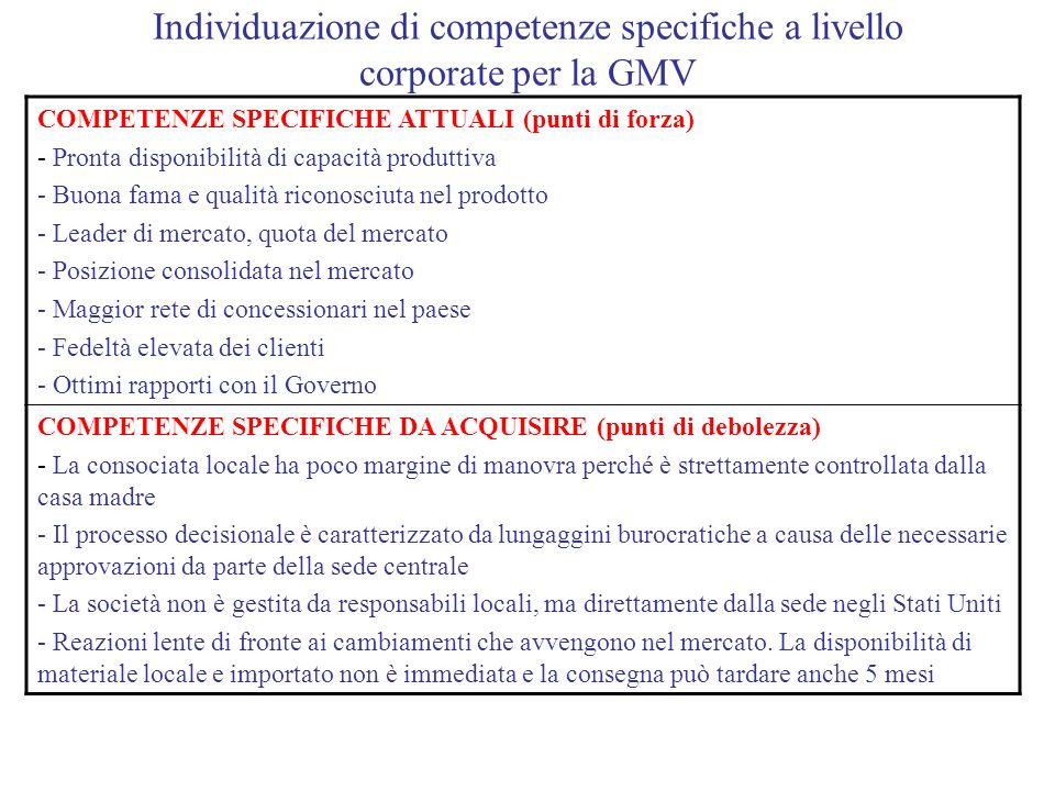 Individuazione di competenze specifiche a livello corporate per la GMV