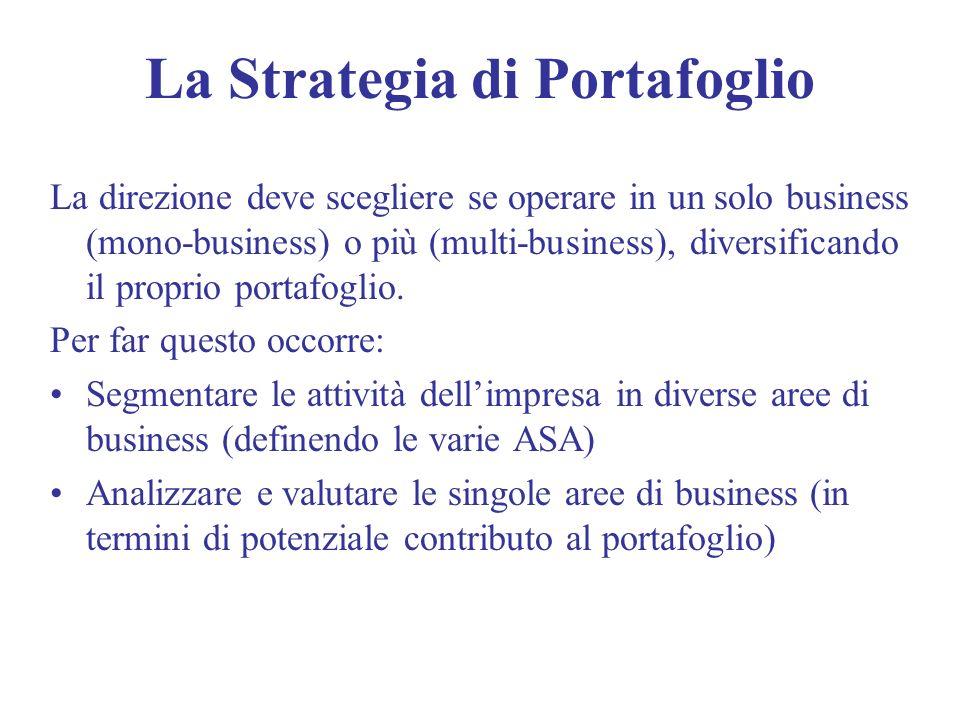 La Strategia di Portafoglio