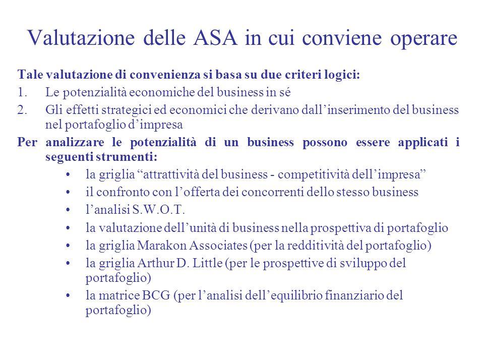 Valutazione delle ASA in cui conviene operare