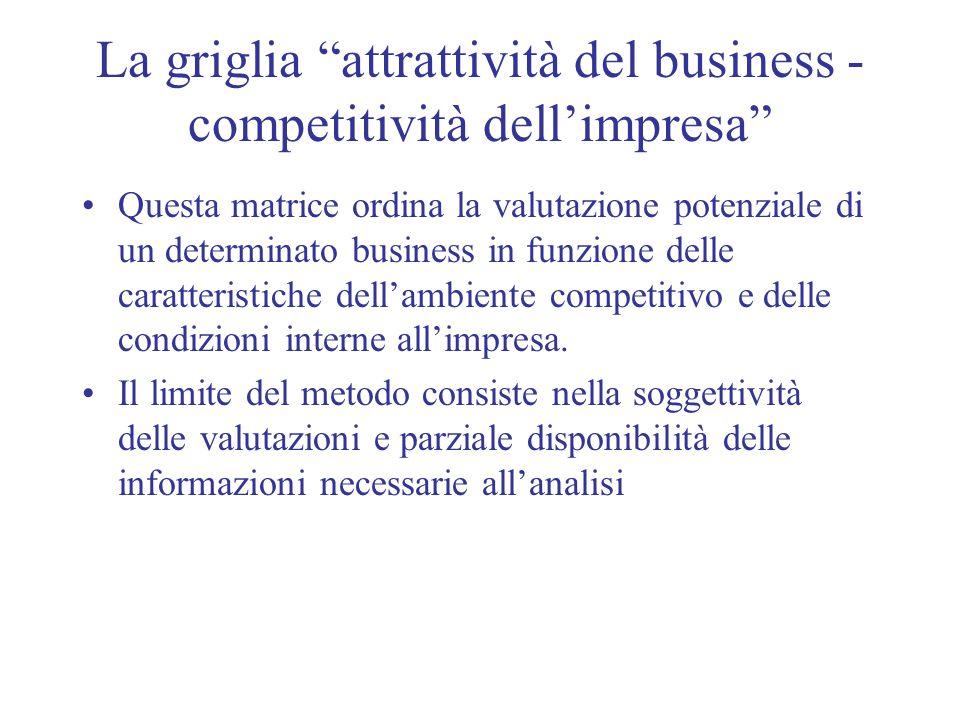 La griglia attrattività del business - competitività dell'impresa
