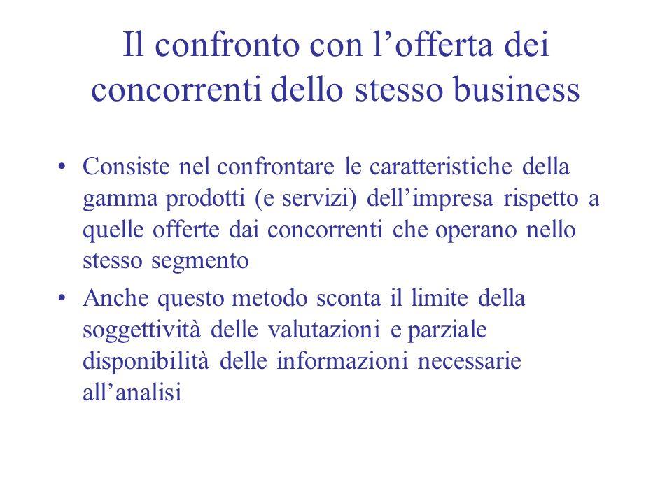 Il confronto con l'offerta dei concorrenti dello stesso business