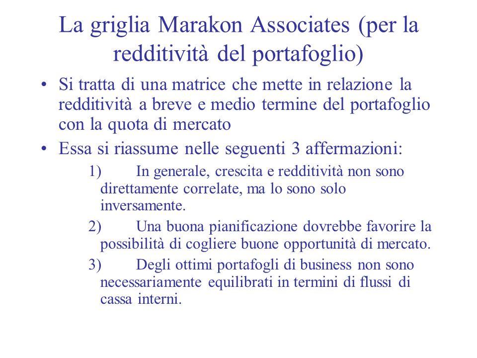 La griglia Marakon Associates (per la redditività del portafoglio)