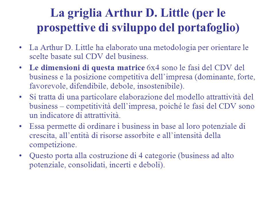 La griglia Arthur D. Little (per le prospettive di sviluppo del portafoglio)
