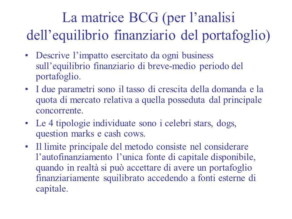 La matrice BCG (per l'analisi dell'equilibrio finanziario del portafoglio)